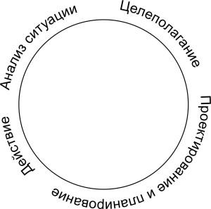 цикл деятельности